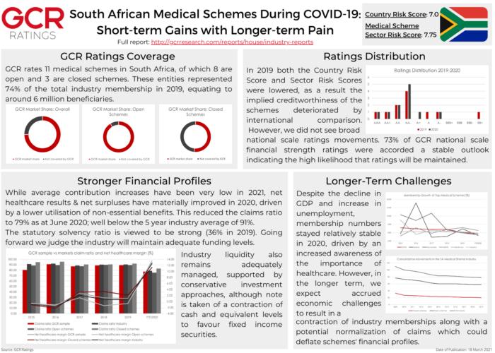 SA Medical Schemes
